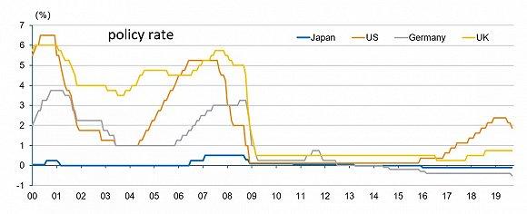 日本央行原行长:全球最终都向零利率靠拢?