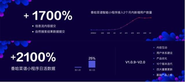 人工智能炒股 法式,百度:智能小法式月活破3亿