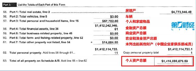 破产申请文件显示,贾跃亭的个人资产为14.17亿美元,未冻结的存款只有6.7万美元。