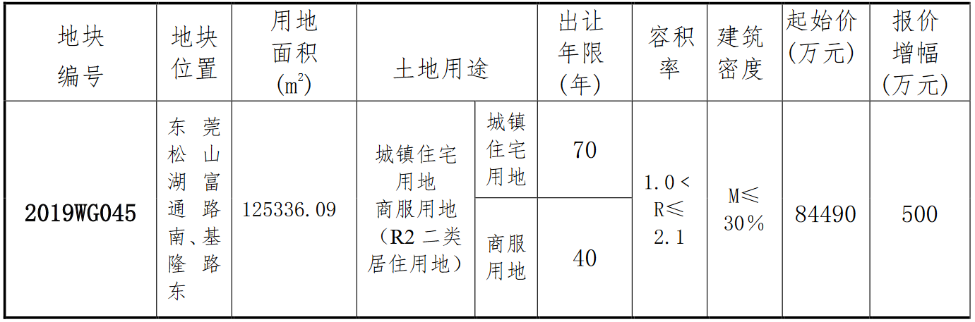 华为8.45亿元摘得东莞松山湖一宗商住用地