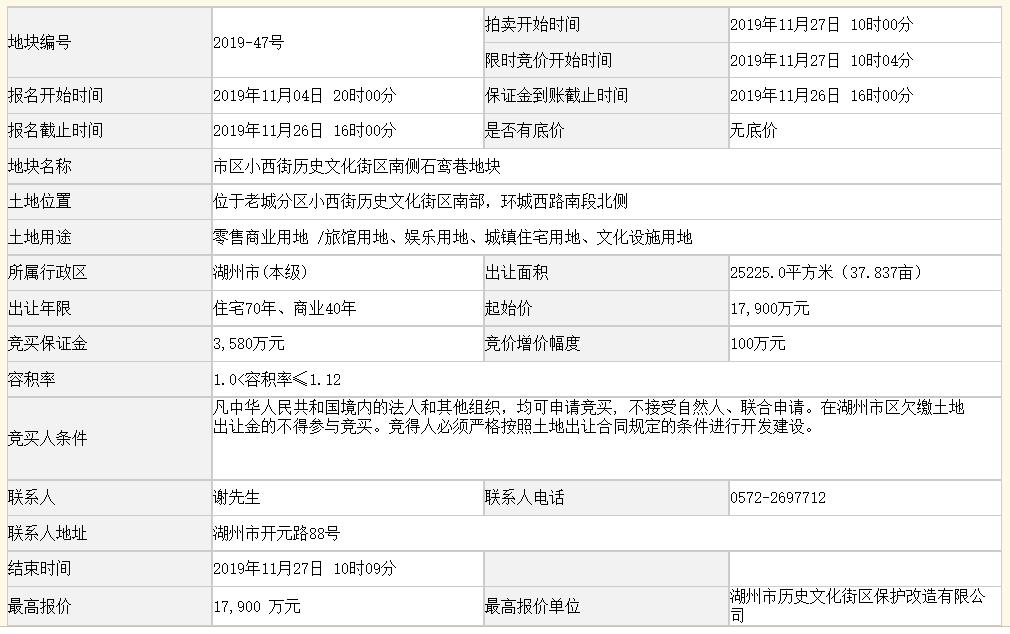 浙江湖州底价1.79亿元出让一宗商住用地