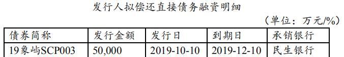 <a href=/gupiao/600057.html  class=red>厦门象屿</a>:拟公开发行5亿元超短期融资券-中国网地产