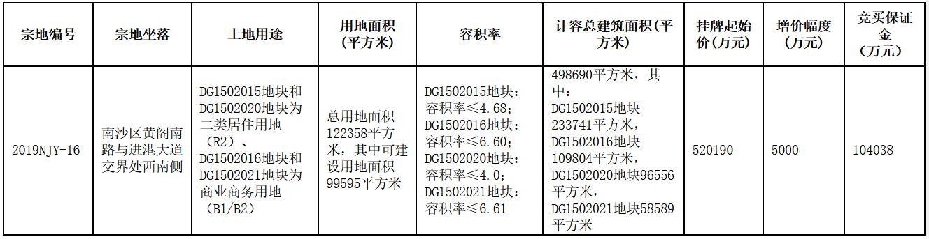 广州南沙区52亿元商住用地延期出让