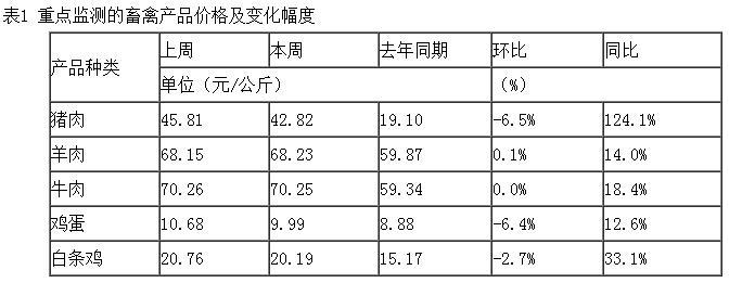 农业和农村事务部:猪肉和鸡蛋价格继续下跌,水产品价格略有下降
