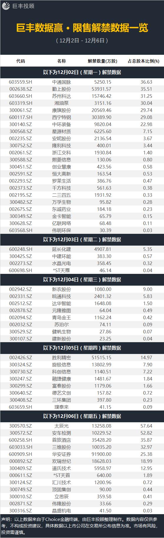 下周56家上市公司解禁 �@批股注意避�U(附名�危�