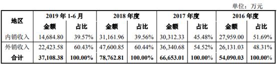 秋田微外销收入占比超六成、IPO前分红近募资额九成 却要募资