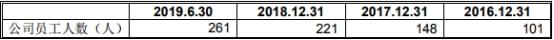 德林海上半年研发费400万分红2000万 欲科创板募4.5亿-上海奕博投资致力于企业的私募基金牌照申请代办和产品备案以及托管