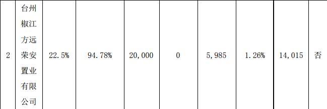 <a href=http://000517.jtxxol.com class=red>荣安地产</a>:为两家公司提供4.1亿元贷款担保-中国网地产