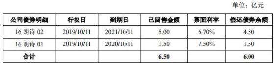 朗诗集团:成功发行6亿元公司债券