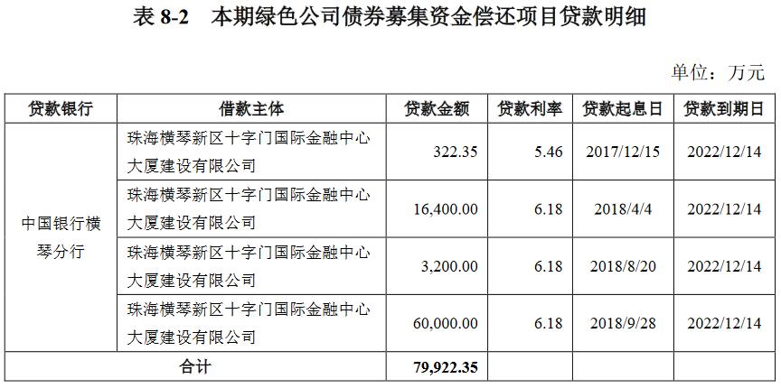 华发综合:拟发行5亿元绿色公司债券