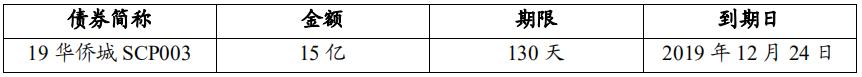 <a href=/gupiao/000069.html  class=red>华侨城</a>:拟发行15亿元中期票据-中国网地产