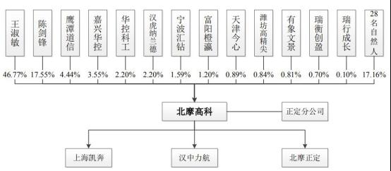 南摩下科远2年应支账款比营支多 俩股东还一.五亿炒股