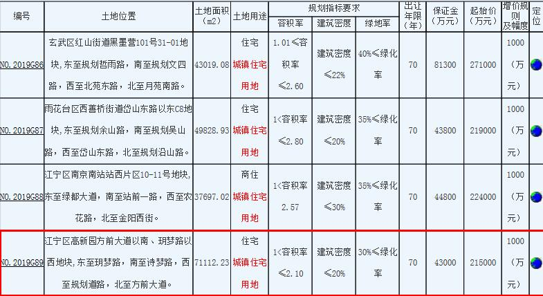 金科21.6亿元竞得南京江宁区1宗住宅用地