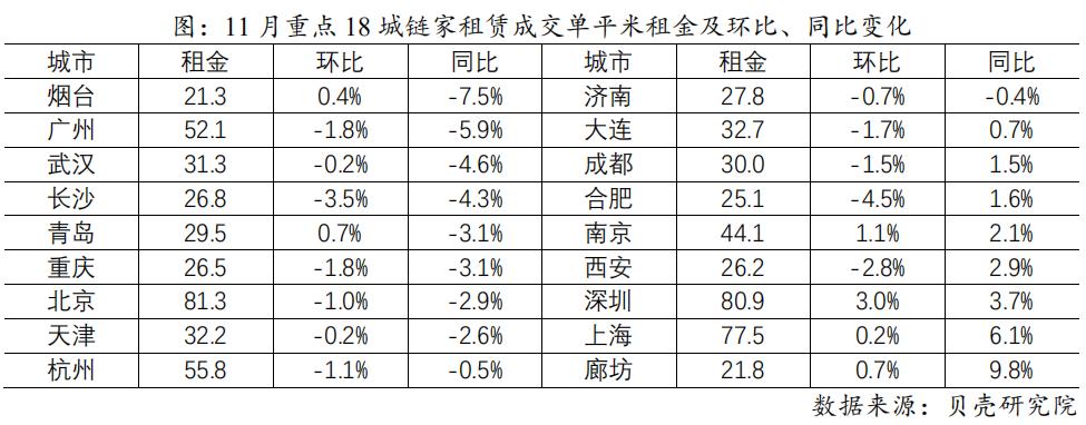 机构:11月重点城市租赁市场降幅收窄