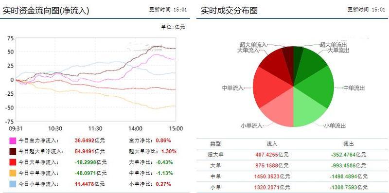 东华软件资金流向,东华软件什么时候复牌?东华软件002065新消息