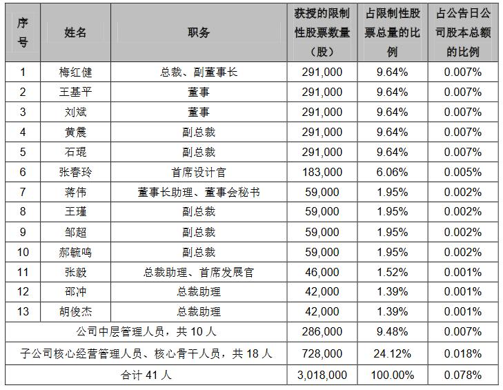 豫园股份:授予41名激励对象301.8万股限制性股票-中国网地产