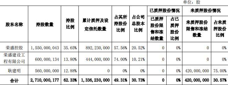 荣盛发展:荣盛控股解除质押8300万股股份