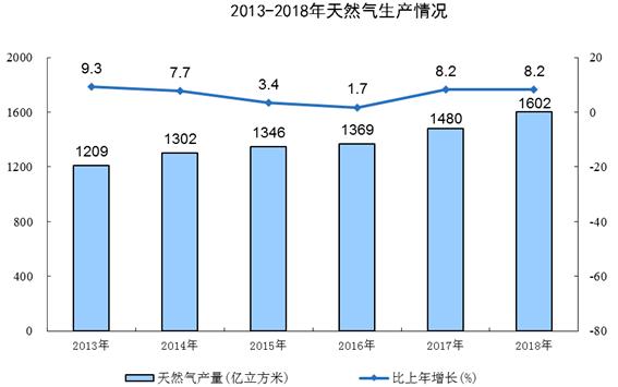 统计局:天然气稳步增产 非常规天然气占比近30%