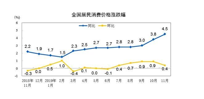 11月份我国CPI同比涨幅扩大 PPI降幅收窄