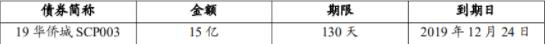 <a href=/gupiao/000069.html class=red>华侨城</a>:成功发行15亿元中期票据