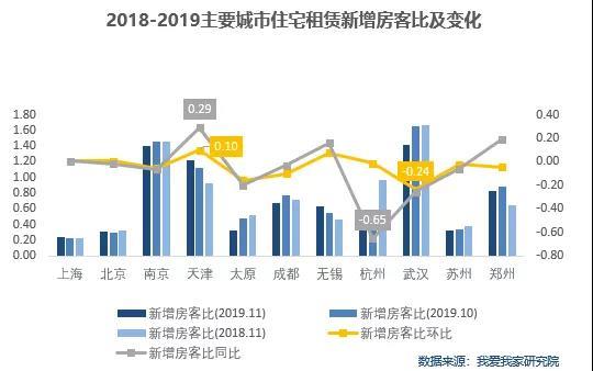 机构:11月住宅租赁市场整体下行