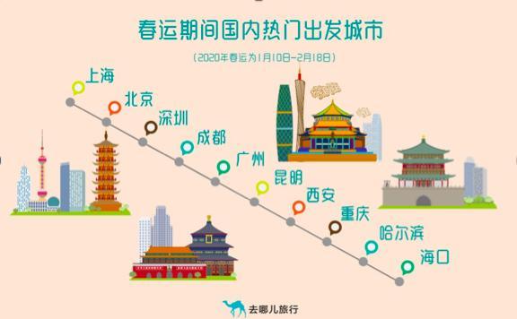 春运北京飞三亚降价了!2020年春运火车票今日开售一文了解往返高峰点