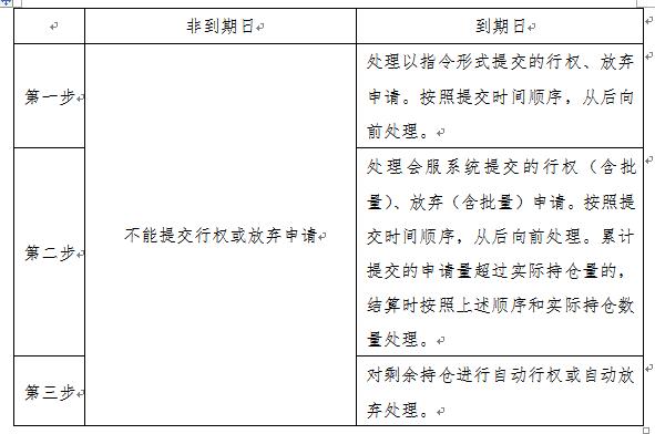 前一期发行的期货公司黄金期权业务指引
