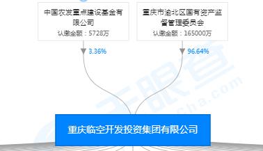 千里马怎么样|重庆临空投资团体划出中央公园公司 新设公司持股市级国企