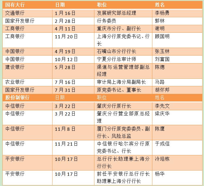 盘点2019年金融反腐:中信银行多名干部被查 中小行成重灾区