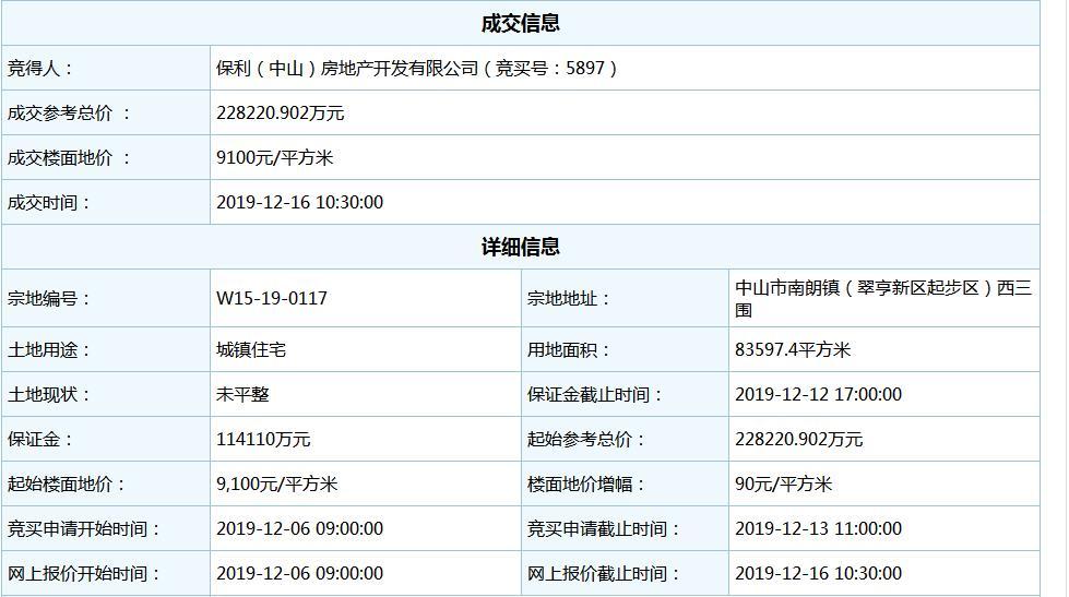 保利22.82亿元竞得中山市翠亨新区1宗住宅地块