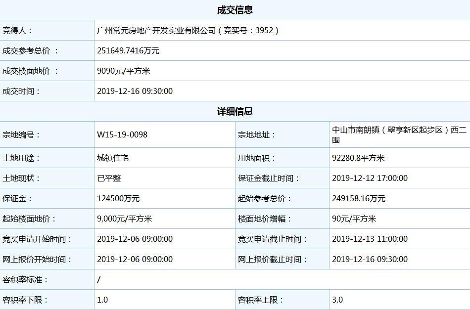 美林基业40.74亿元竞得中山市翠亨新区2宗住宅地块