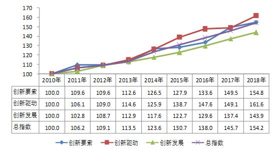 北京:释放创新潜能 驱动经济发展