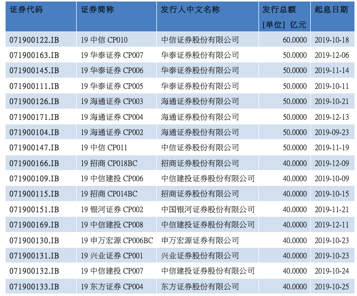 近三个月短融发行总额排名前列券商(数据来源:WIND)
