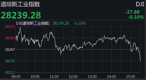 美股支盘涨跌纷歧 缴指一连第六个买卖日下跌立异下