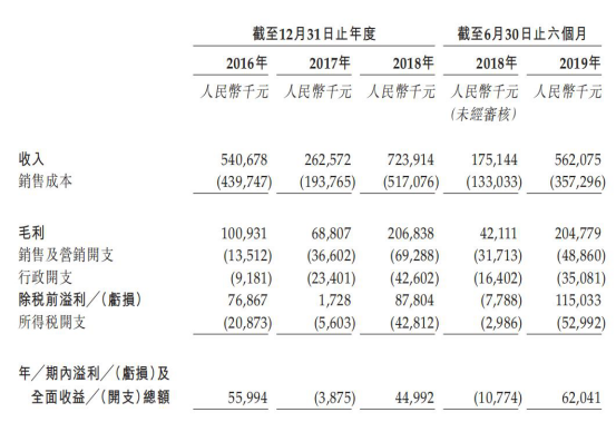 三巽集团借款急升融资成本高企 30宗诉讼缠身港股IPO