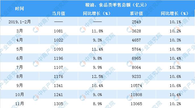 2019年1-11月全国粮油食品类零售额13065亿元  同比增长10.2%(表)