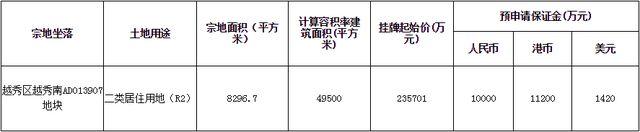地价64576元/平!八千平要卖23亿!刚刚 广州挂牌一宅地