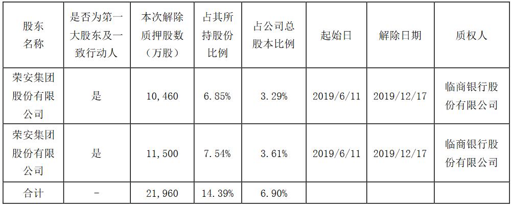 <a href=http://000517.jtxxol.com class=red>荣安地产</a>:荣安集团累计解除质押2.196亿股股份