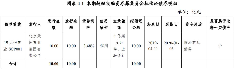 天恒置业:成功发行10亿元超短期融资券