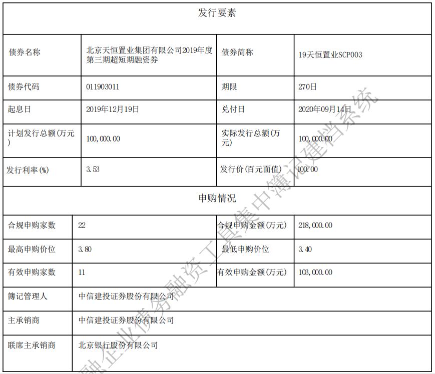 天恒置业:成功发行10亿元超短期融资券 票面利率3.53%