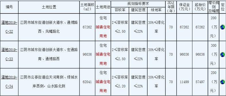 无锡江阴市3宗住宅用地22.08亿元出让中南建设5.75亿元竞得1宗