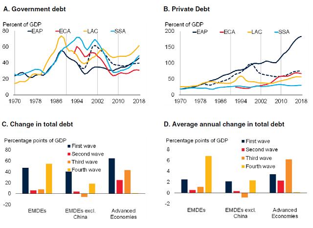 55万亿美元!世行:全球债务狂潮创近50年来之最