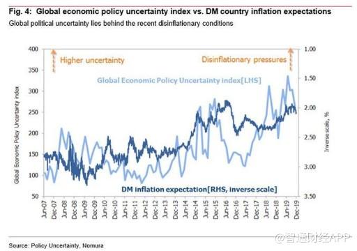 野村证券:2020年全球经济是通胀还是通缩?投资者需注意这三点