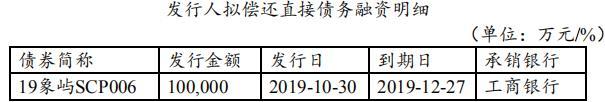 <a href=/gupiao/600057.html class=red>厦门象屿</a>:拟发行10亿元超短期融资券