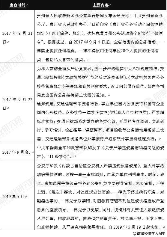 2017-2019年中国各地政府机关禁酒政策汇总情况