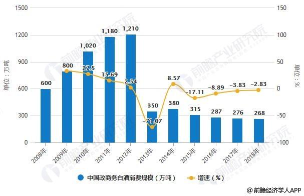 2008-2018年中国政商务白酒消费规模统计及增长情况