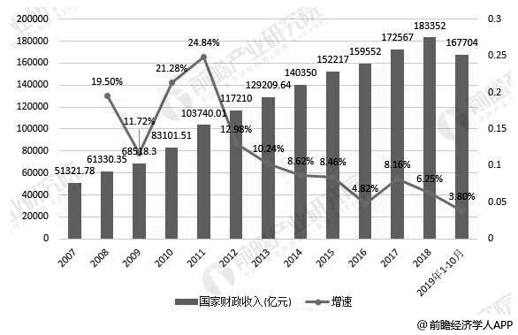 2007-2019年前10月中国财政收入统计及增长情况