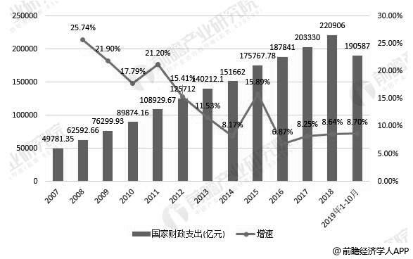 2007-2019年前10月中国财政支出统计及增长情况