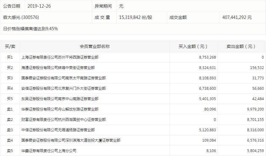 <a href=http://300576.jtxxol.com class=red>容大感光</a>
