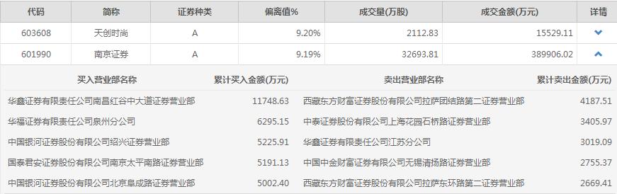 <a href=http://601990.jtxxol.com class=red>南京证券</a>